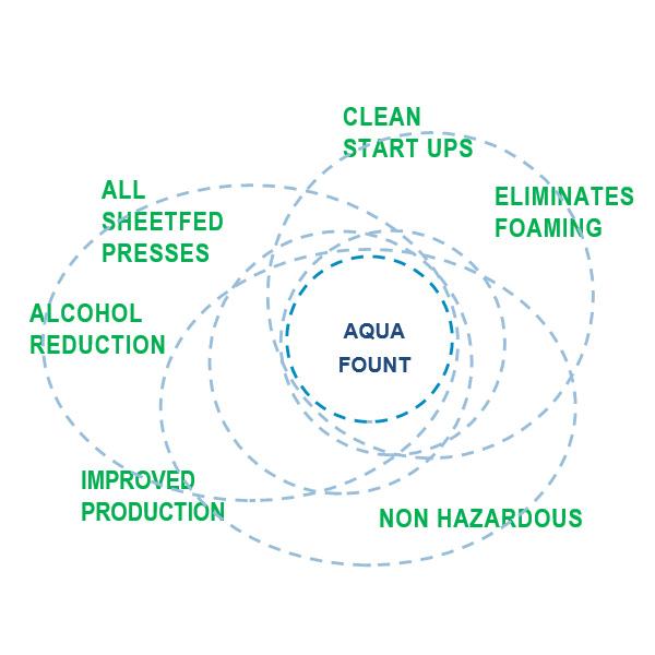 Aqua fount
