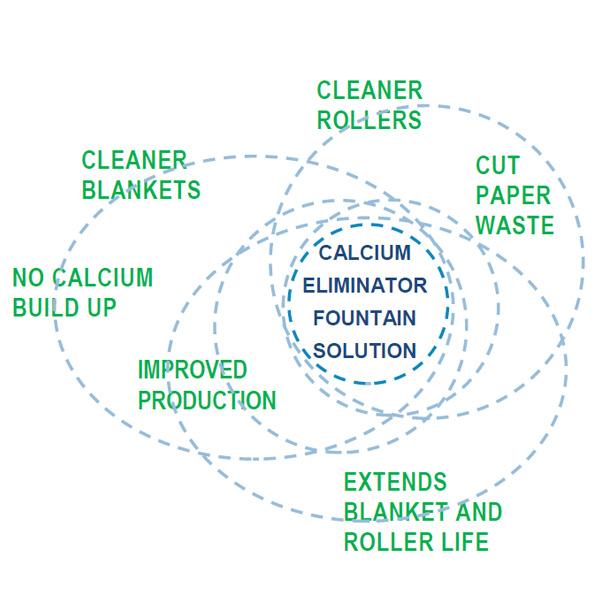 Calcium Eliminator Fountain Solution