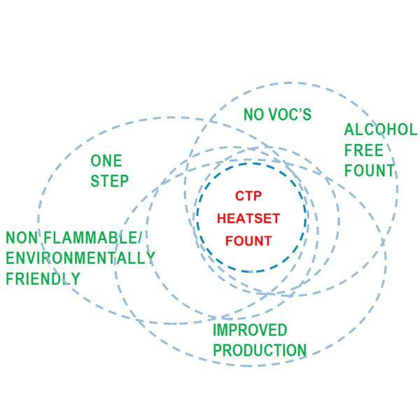 CTP heatset fount