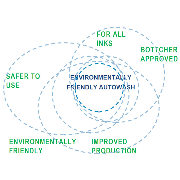 Environmentally friendly autowash